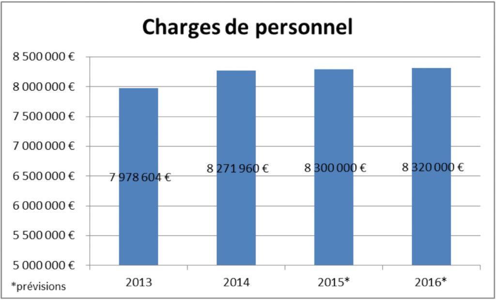 charges de personnel